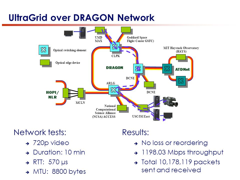 UltraGrid over DRAGON Network HOPI / NLR CLPK ARLG MCLN MIT Haystack Observatory (HAYS) UMD MAX Goddard Space Flight Center GSFC) National Computational Science Alliance (NCSA) ACCESS USC/ISI East DCNE ATDNet Optical switching element Optical edge device DRAGON Network tests: 720p video Duration: 10 min RTT: 570 µs MTU: 8800 bytes Results: No loss or reordering 1198.03 Mbps throughput Total 10,178,119 packets sent and received