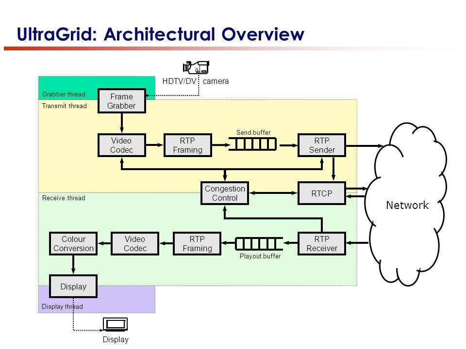 UltraGrid: Architectural Overview Display HDTV/DV camera Frame Grabber Grabber thread Transmit thread Video Codec RTP Framing Congestion Control RTP S