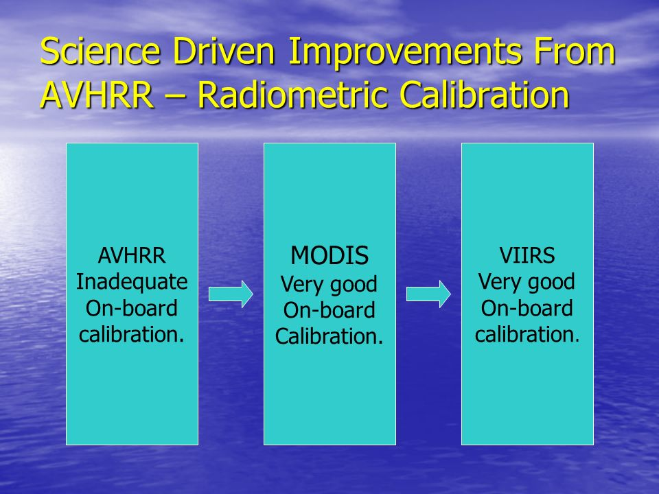 Science Driven Improvements From AVHRR – Radiometric Calibration AVHRR Inadequate On-board calibration. MODIS Very good On-board Calibration. VIIRS Ve