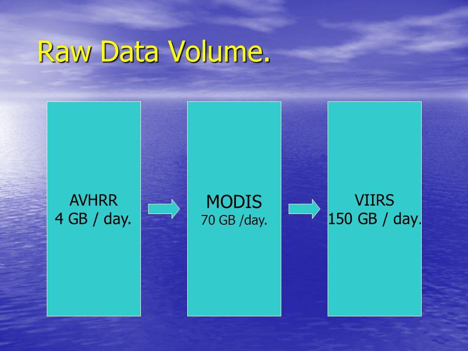 Raw Data Volume. Raw Data Volume. AVHRR 4 GB / day. MODIS 70 GB /day. VIIRS 150 GB / day.