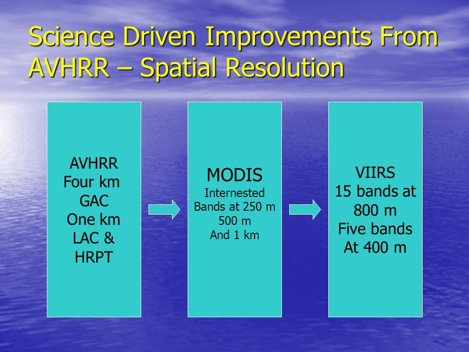 Science Driven Improvements From AVHRR – Geolocation Accuracy AVHRR Variable.