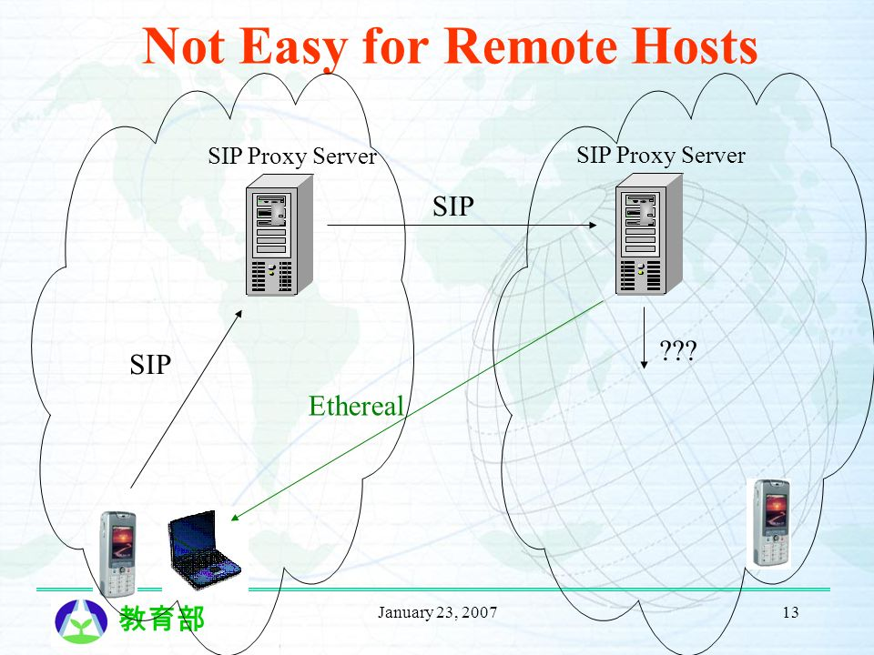January 23, 200713 Not Easy for Remote Hosts SIP Proxy Server SIP Ethereal