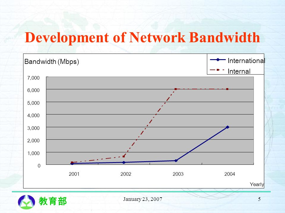 January 23, 20075 Development of Network Bandwidth Bandwidth (Mbps) 0 1,000 2,000 3,000 4,000 5,000 6,000 7,000 2001200220032004 Yearly International Internal