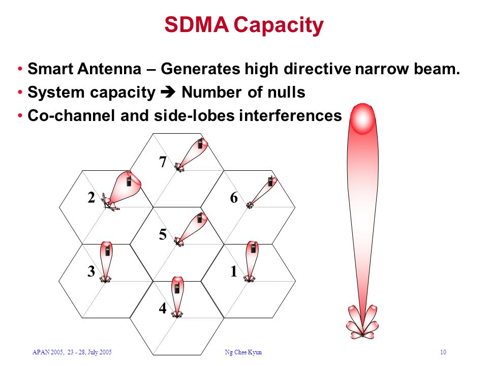 APAN 2005, 23 - 28, July 2005Ng Chee Kyun10 SDMA Capacity Smart Antenna – Generates high directive narrow beam.