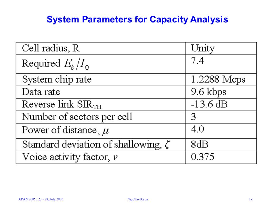 APAN 2005, 23 - 28, July 2005Ng Chee Kyun19 System Parameters for Capacity Analysis