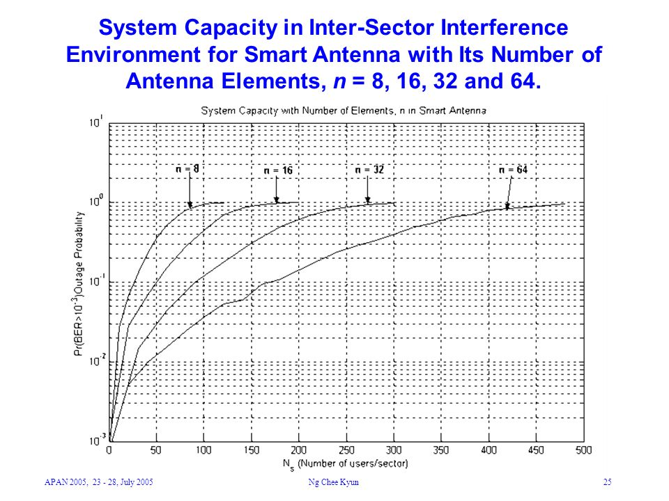 APAN 2005, 23 - 28, July 2005Ng Chee Kyun25 System Capacity in Inter-Sector Interference Environment for Smart Antenna with Its Number of Antenna Elements, n = 8, 16, 32 and 64.