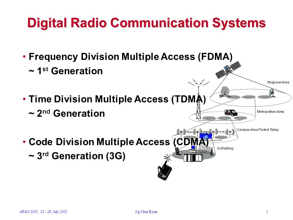 APAN 2005, 23 - 28, July 2005Ng Chee Kyun3 Digital Radio Communication Systems Frequency Division Multiple Access (FDMA) ~ 1 st Generation Time Divisi