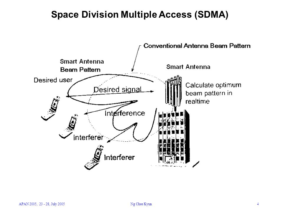 APAN 2005, 23 - 28, July 2005Ng Chee Kyun4 Space Division Multiple Access (SDMA)