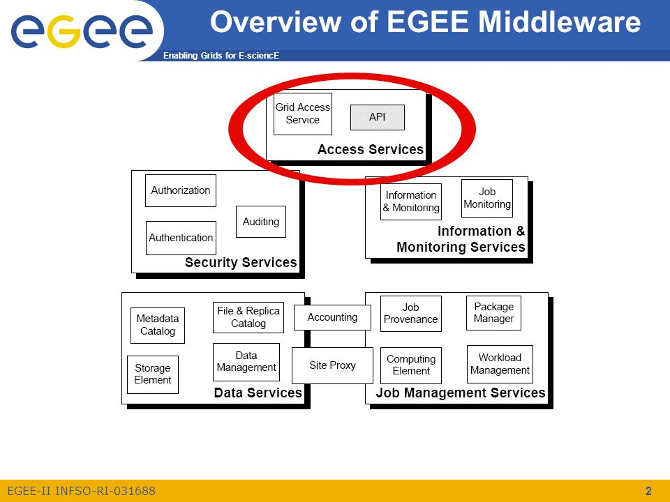 Enabling Grids for E-sciencE EGEE-II INFSO-RI-031688 2 Overview of EGEE Middleware