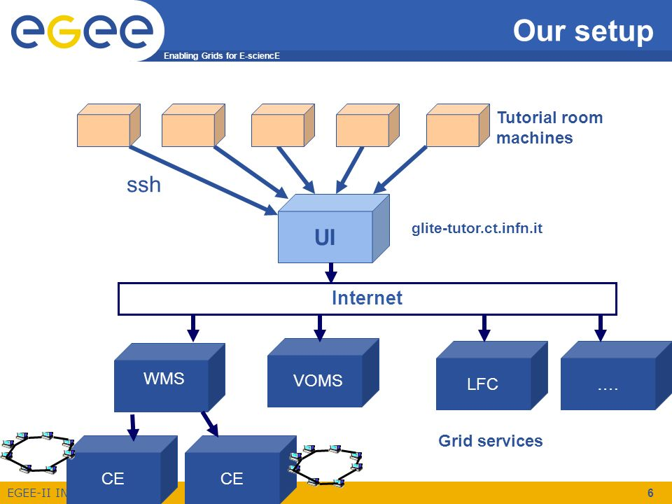 Enabling Grids for E-sciencE EGEE-II INFSO-RI-031688 6 Our setup ….LFC Grid services ssh Tutorial room machines UI glite-tutor.ct.infn.it Internet WMS
