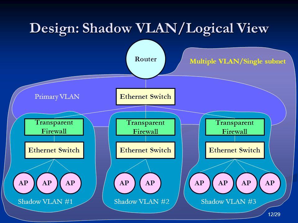 12/29 Design: Shadow VLAN/Logical View Router Ethernet Switch AP Transparent Firewall Transparent Firewall Transparent Firewall Primary VLAN Shadow VLAN #1Shadow VLAN #2Shadow VLAN #3 Multiple VLAN/Single subnet