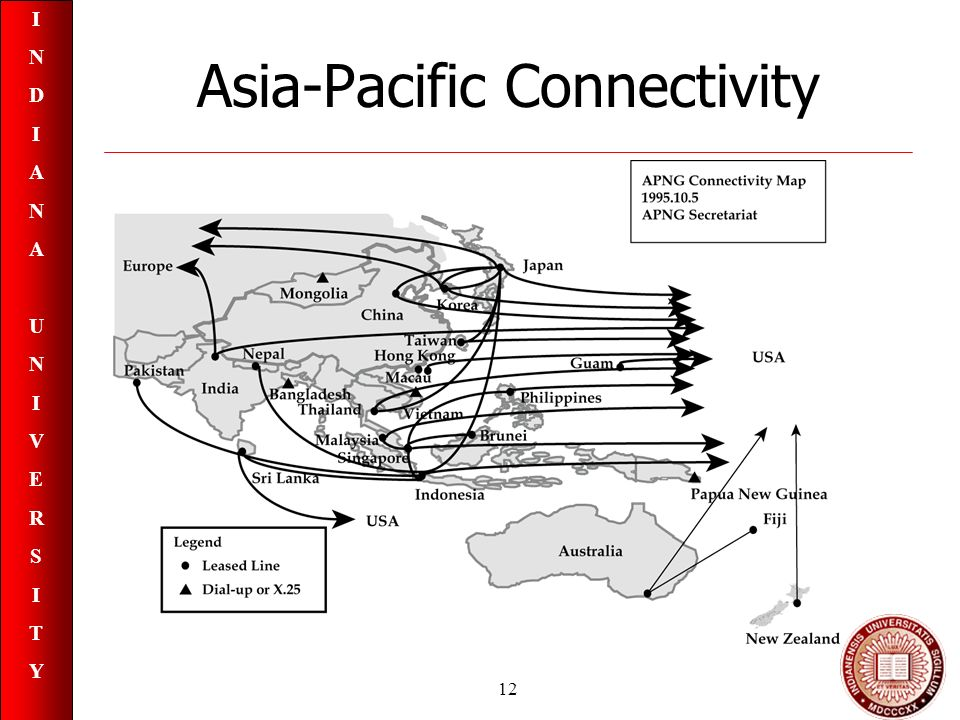 INDIANAUNIVERSITYINDIANAUNIVERSITY 12 Asia-Pacific Connectivity