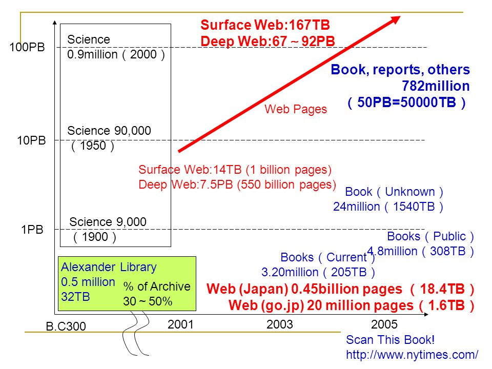 Science 9,000 1900 Science 90,000 1950 Science 0.9million 2000 2001 B.C300 % of Archive 30 50% Alexander Library 0.5 million 32TB Surface Web:14TB (1 billion pages) Deep Web:7.5PB (550 billion pages) Web (Japan) 0.45billion pages 18.4TB Web (go.jp) 20 million pages 1.6TB 1PB 10PB 100PB Surface Web:167TB Deep Web:67 92PB Web Pages 20052003 Book, reports, others 782million 50PB=50000TB Books Public 4.8million 308TB Scan This Book.