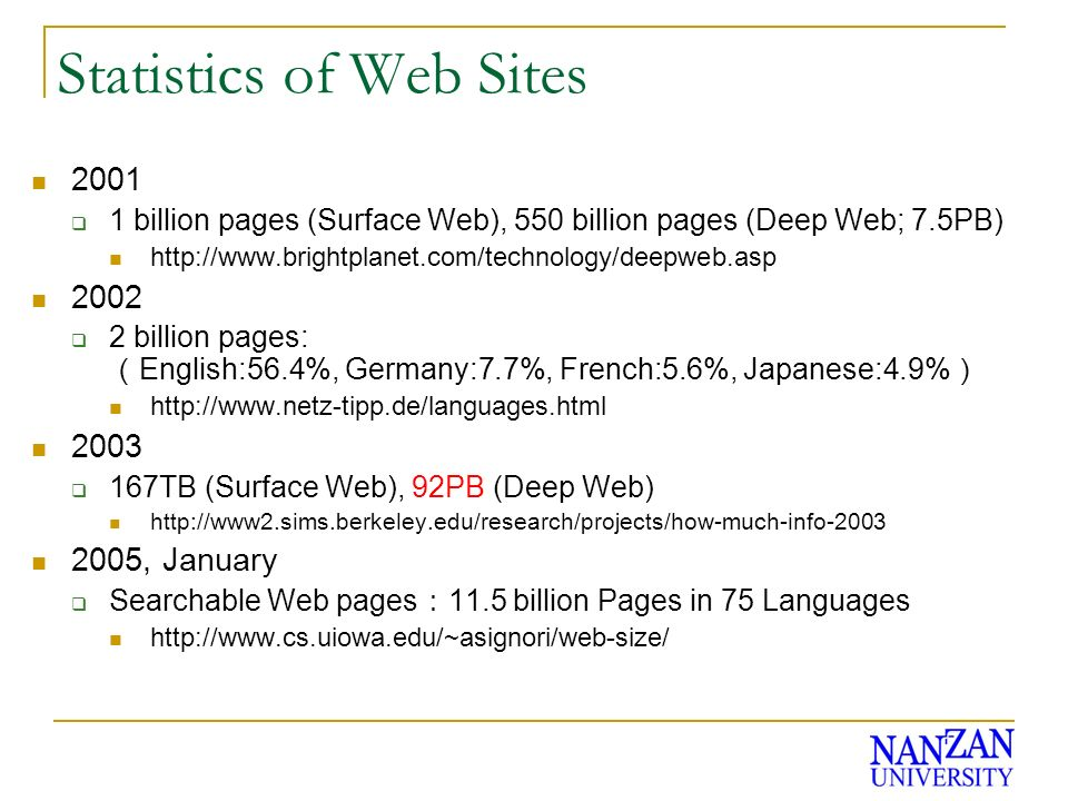 Statistics of Web Sites 2001 1 billion pages (Surface Web), 550 billion pages (Deep Web; 7.5PB) http://www.brightplanet.com/technology/deepweb.asp 2002 2 billion pages: English:56.4%, Germany:7.7%, French:5.6%, Japanese:4.9% http://www.netz-tipp.de/languages.html 2003 167TB (Surface Web), 92PB (Deep Web) http://www2.sims.berkeley.edu/research/projects/how-much-info-2003 2005, January Searchable Web pages 11.5 billion Pages in 75 Languages http://www.cs.uiowa.edu/~asignori/web-size/