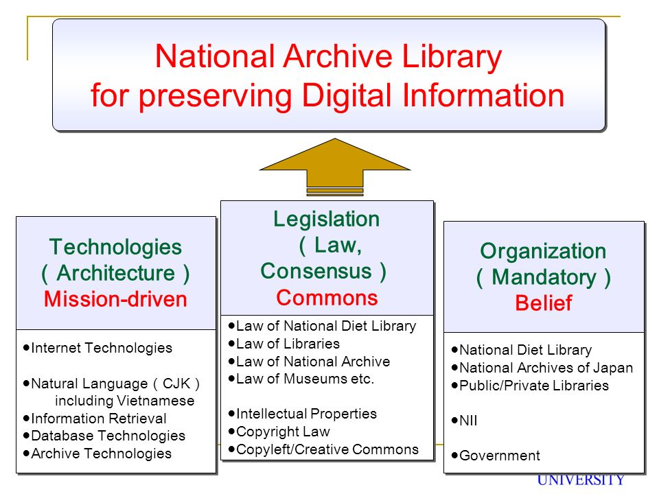 National Archive Library for preserving Digital Information National Archive Library for preserving Digital Information Organization Mandatory Belief Organization Mandatory Belief National Diet Library National Archives of Japan Public/Private Libraries NII Government National Diet Library National Archives of Japan Public/Private Libraries NII Government Legislation Law, Consensus Commons Legislation Law, Consensus Commons Law of National Diet Library Law of Libraries Law of National Archive Law of Museums etc.