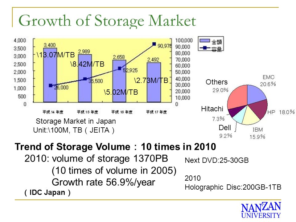 Growth of Storage Market Trend of Storage Volume 10 times in 2010 2010: volume of storage 1370PB (10 times of volume in 2005) Growth rate 56.9%/year IDC Japan Storage Market in Japan Unit:\100M, TB JEITA \13.07M/TB \8.42M/TB \5.02M/TB \2.73M/TB Next DVD:25-30GB 2010 Holographic Disc:200GB-1TB Dell Others Hitachi