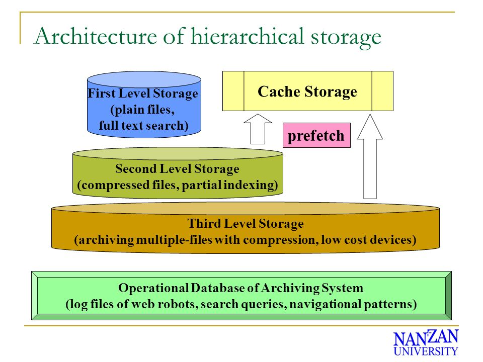 Architecture of hierarchical storage First Level Storage (plain files, full text search) Second Level Storage (compressed files, partial indexing) Third Level Storage (archiving multiple-files with compression, low cost devices) Cache Storage prefetch Operational Database of Archiving System (log files of web robots, search queries, navigational patterns)