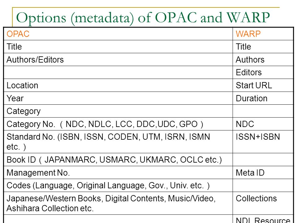 Options (metadata) of OPAC and WARP OPACWARP Title Authors/EditorsAuthors Editors LocationStart URL YearDuration Category Category No.
