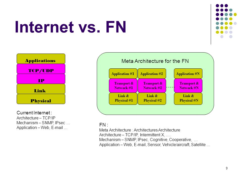 9 Internet vs. FN Applications TCP/UDP Physical Link IP Current Internet : Architecture – TCP/IP Mechanism – SNMP, IPsec … Application – Web, E-mail …