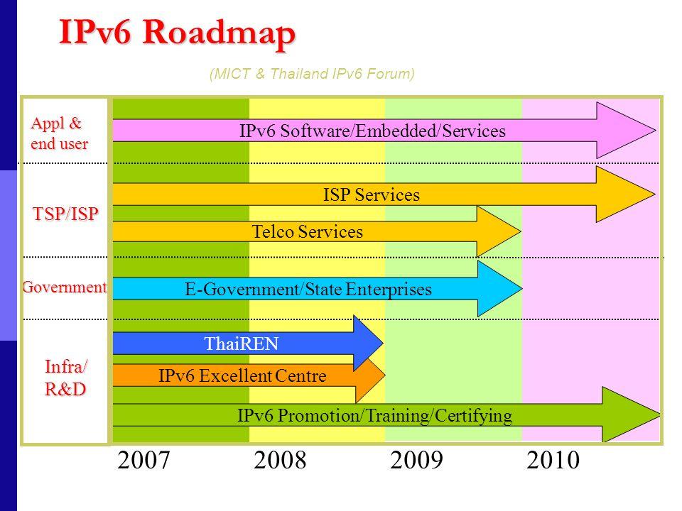 IPv6 Roadmap Infra/R&D Government TSP/ISP Appl & end user 2007200820092010 IPv6 Promotion/Training/Certifying IPv6 Excellent Centre E-Government/State
