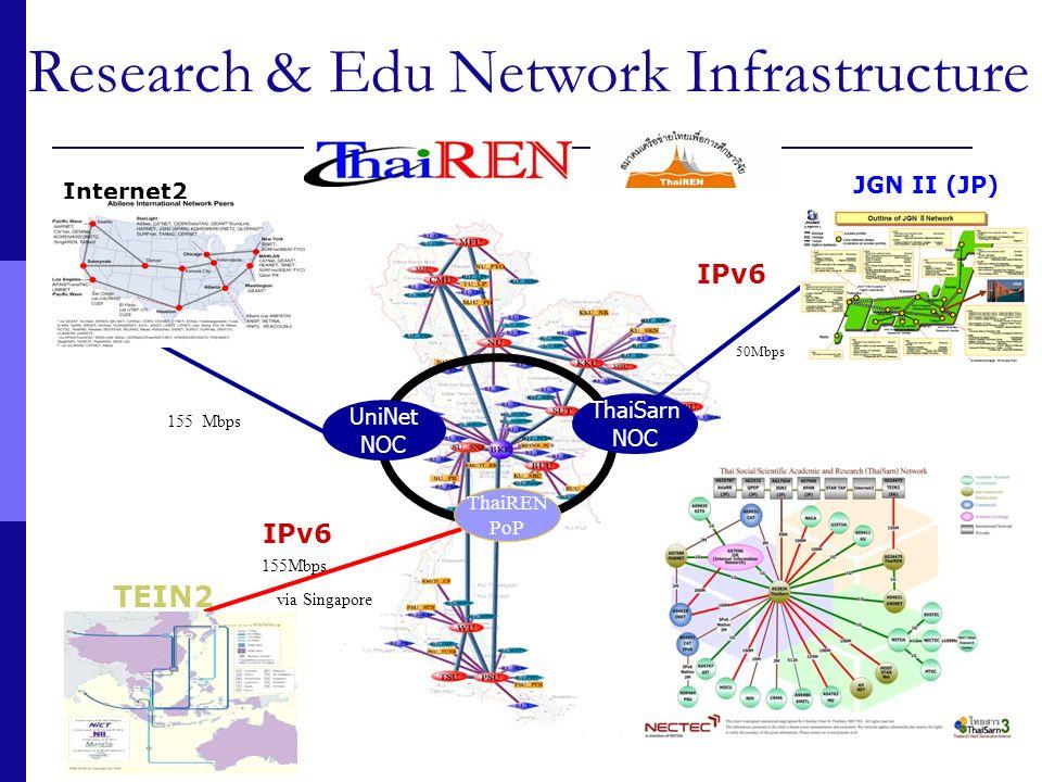Research & Edu Network Infrastructure Internet2 (USA) TEIN2 JGN II (JP) 155 Mbps via Singapore UniNet NOC ThaiSarn NOC ThaiREN PoP 50Mbps IPv6