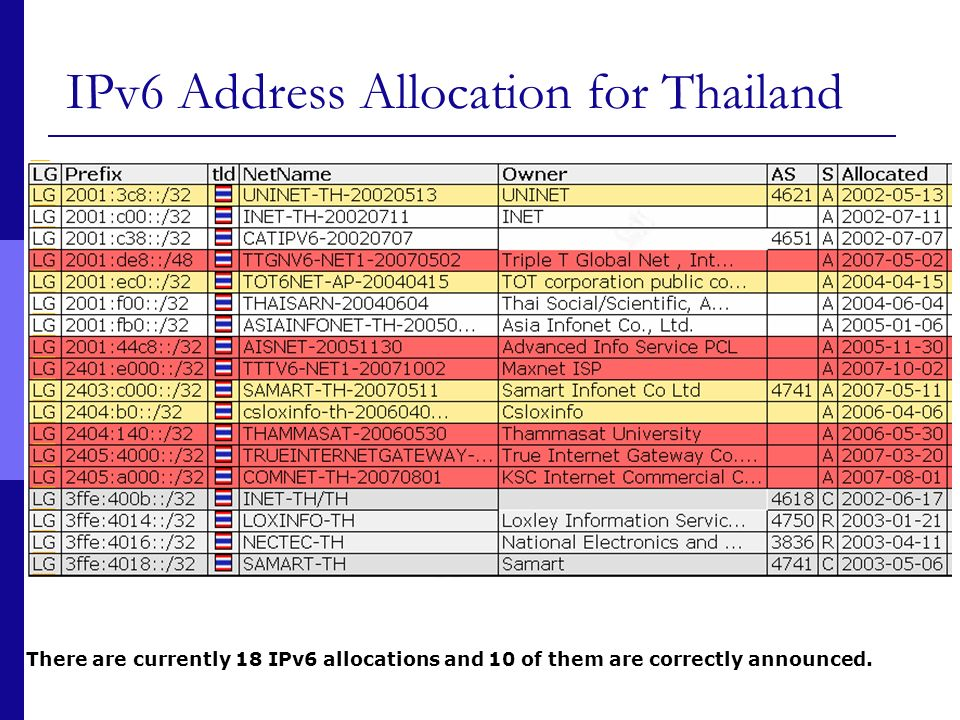 17/10/2007Copyright (c) Thailand IPv6 Forum15 IPv6 Action Plan (2007-2010) Medium Term 2007-2009 Telecom operators should support IPv6 Goal : To have IPv6-ready telco networks by 2009
