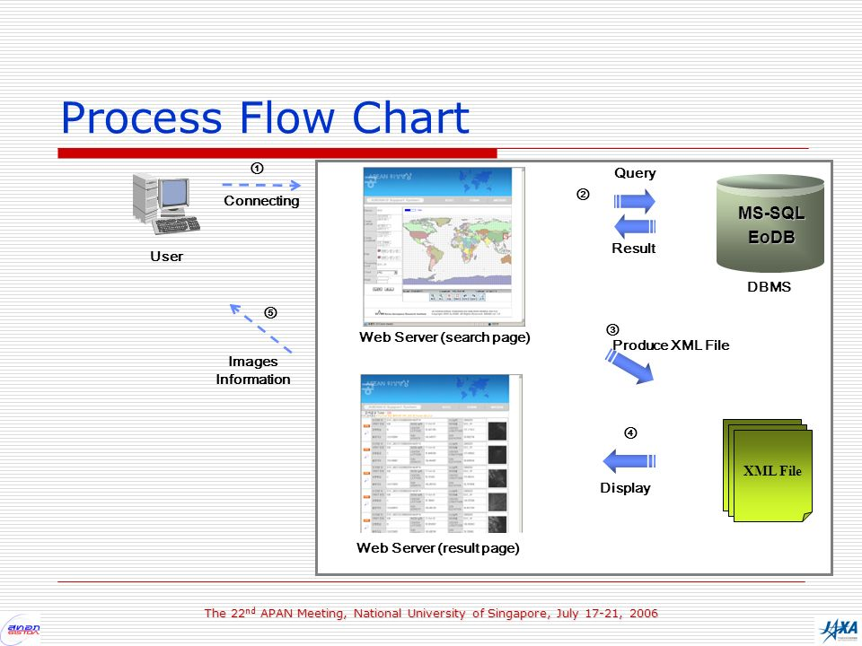 The 22 nd APAN Meeting, National University of Singapore, July 17-21, 2006 Process Flow Chart MS-SQLEoDB DBMS User Connecting XML XML File Produce XML File Result Query Display Images Information Web Server (search page) Web Server (result page)