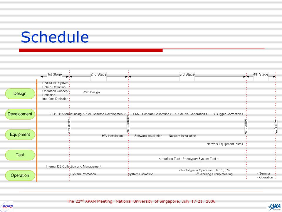 The 22 nd APAN Meeting, National University of Singapore, July 17-21, 2006 Schedule