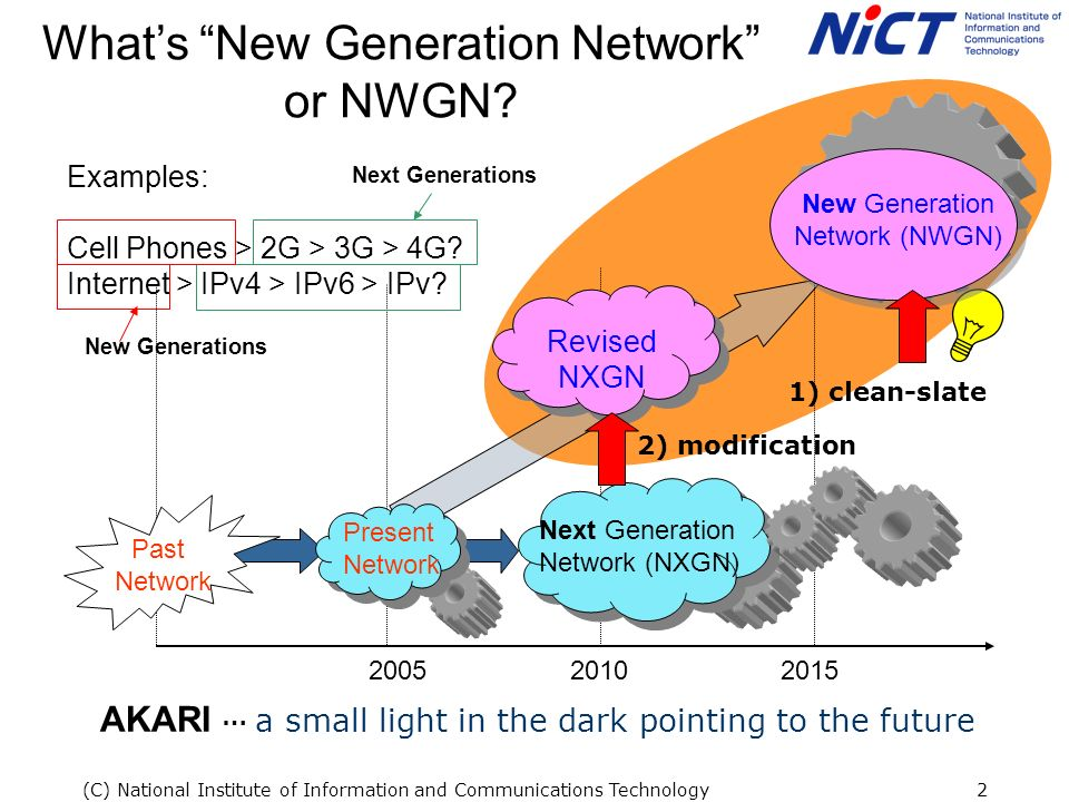 (C) National Institute of Information and Communications Technology2 Whats New Generation Network or NWGN.