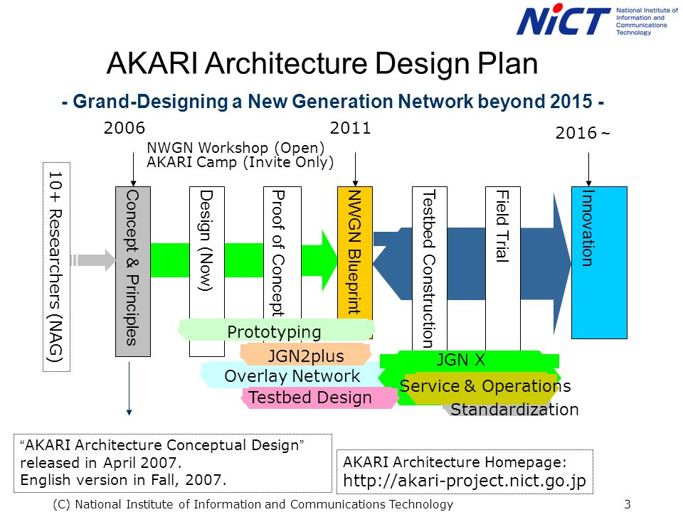 (C) National Institute of Information and Communications Technology3 Proof of Concept AKARI Architecture Design Plan Concept & PrinciplesDesign (Now)NWGN BlueprintTestbed ConstructionField TrialInnovation JGN2plus Overlay Network JGN X Prototyping Testbed Design Service & Operations 10+ Researchers (NAG) AKARI Architecture Conceptual Design released in April 2007.