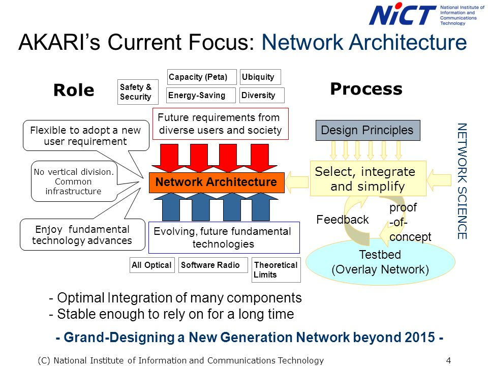 (C) National Institute of Information and Communications Technology4 AKARIs Current Focus: Network Architecture No vertical division.