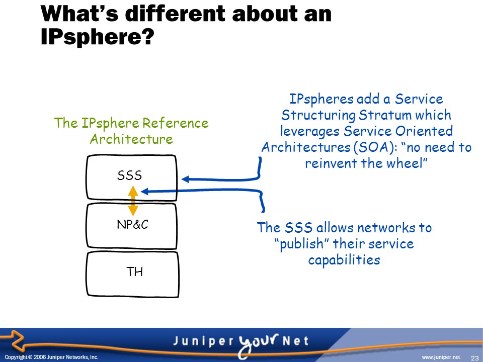 23 Copyright © 2006 Juniper Networks, Inc. www.juniper.net Whats different about an IPsphere.