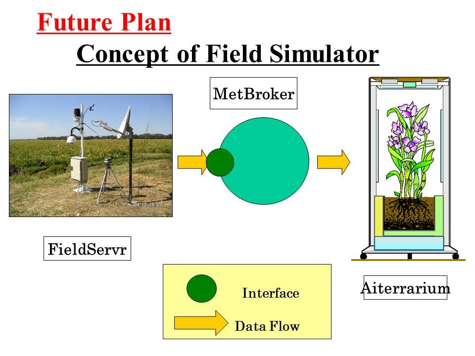 MetBroker Aiterrarium Future Plan Concept of Field Simulator Interface Data Flow FieldServr