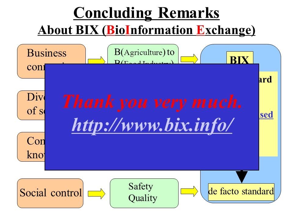 Concluding Remarks About BIX (BioInformation Exchange) Business connections Diversity of sensing Common knowledge Social control B( Agriculture ) to B