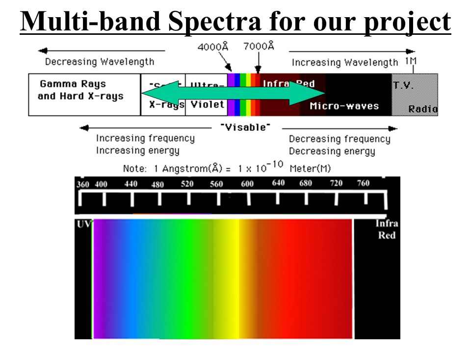 Multi-band Spectra for our project