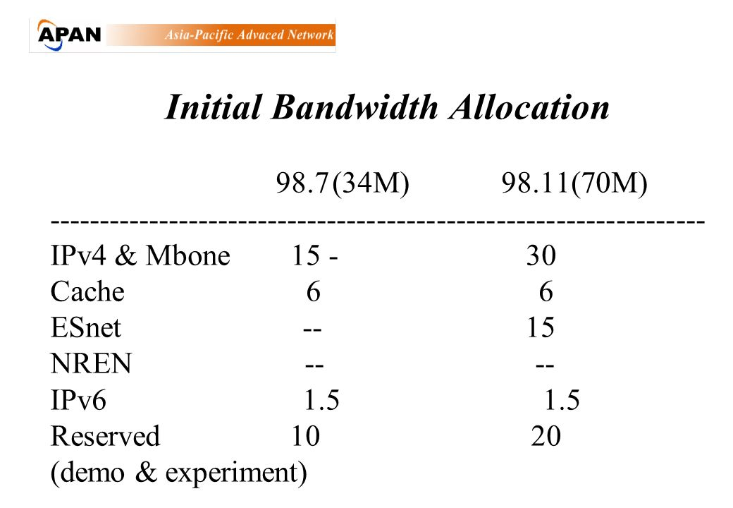 Initial Bandwidth Allocation 98.7(34M)98.11(70M) ------------------------------------------------------------------ IPv4 & Mbone 15 - 30 Cache 6 6 ESnet -- 15 NREN -- -- IPv6 1.5 1.5 Reserved 10 20 (demo & experiment)