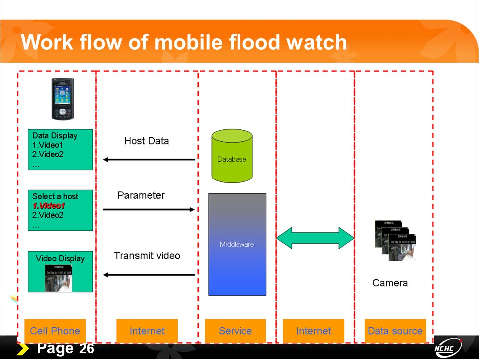 Page 26 Work flow of mobile flood watch