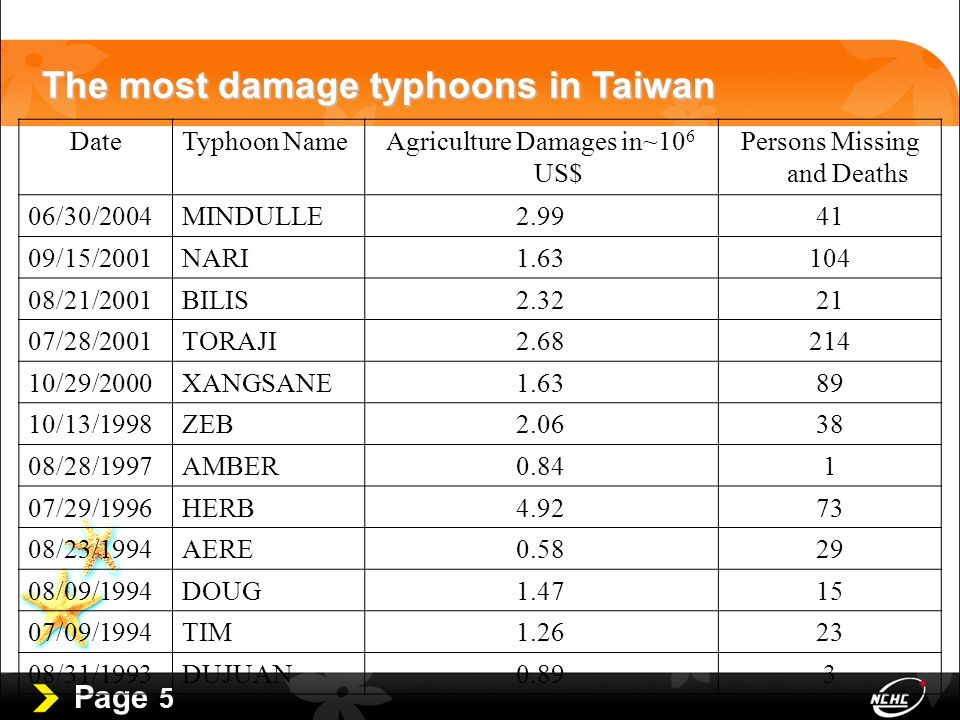 Page 5 The most damage typhoons in Taiwan DateTyphoon NameAgriculture Damages in~10 6 US$ Persons Missing and Deaths 06/30/2004MINDULLE2.9941 09/15/2001NARI1.63104 08/21/2001BILIS2.3221 07/28/2001TORAJI2.68214 10/29/2000XANGSANE1.6389 10/13/1998ZEB2.0638 08/28/1997AMBER0.841 07/29/1996HERB4.9273 08/23/1994AERE0.5829 08/09/1994DOUG1.4715 07/09/1994TIM1.2623 08/31/1993DUJUAN0.893