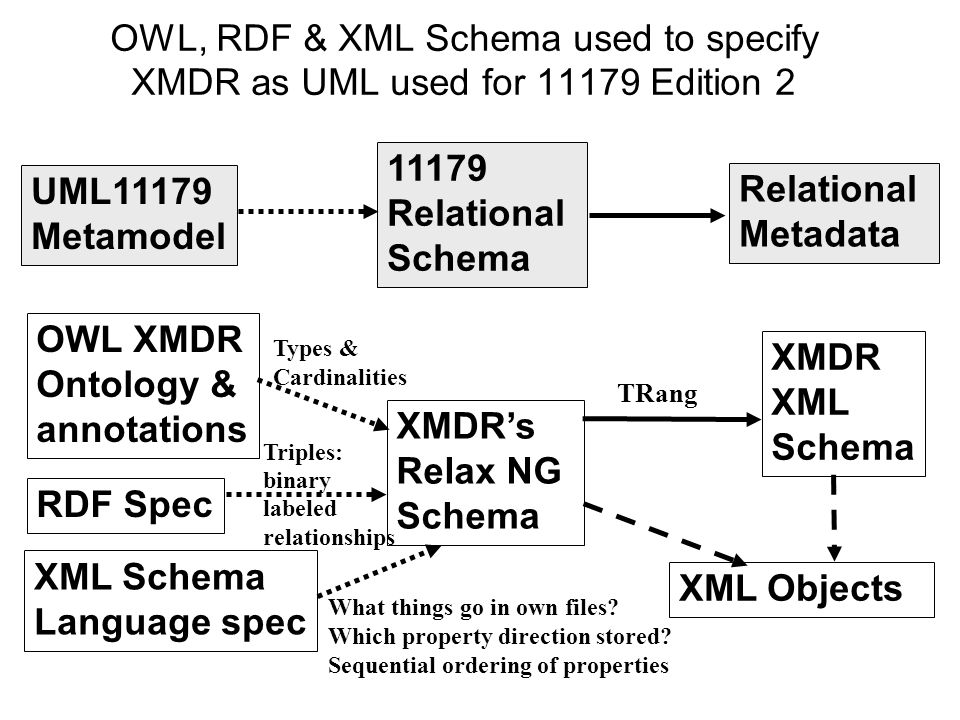 OWL, RDF & XML Schema used to specify XMDR as UML used for Edition 2 UML11179 Metamodel Relational Schema Relational Metadata OWL XMDR Ontology & annotations XMDRs Relax NG Schema XMDR XML Schema RDF Spec TRang XML Schema Language spec XML Objects Types & Cardinalities What things go in own files.