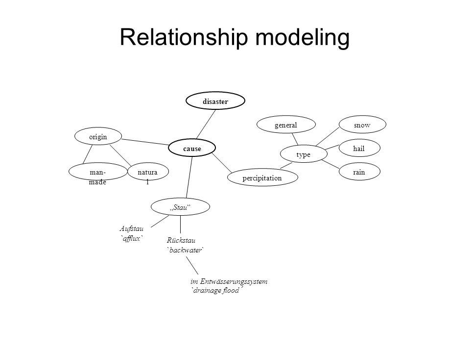 Relationship modeling disaster general rain hail snow type origin cause percipitation man- made natura l Stau Aufstau `afflux` Rückstau `backwater` im Entwässerungssystem `drainage flood´