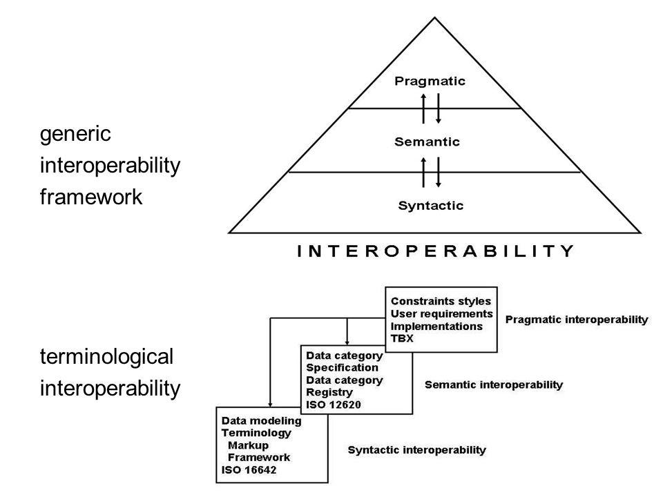 generic interoperability framework terminological interoperability