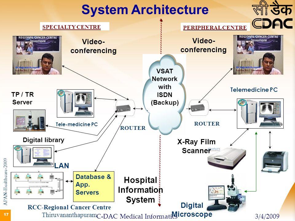 17 System Architecture TP / TR Server Digital Microscope RCC-Regional Cancer Centre Thiruvananthapuram Video- conferencing Telemedicine PC Digital lib