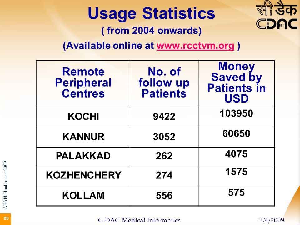 23 Usage Statistics ( from 2004 onwards) (Available online at www.rcctvm.org )www.rcctvm.org Remote Peripheral Centres No. of follow up Patients Money