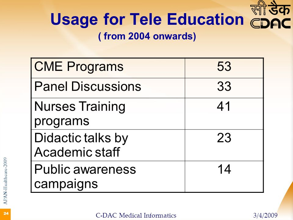 24 Usage for Tele Education ( from 2004 onwards) CME Programs53 Panel Discussions33 Nurses Training programs 41 Didactic talks by Academic staff 23 Pu