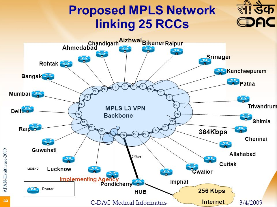 33 Proposed MPLS Network linking 25 RCCs APAN-Healthcare-2009 3/4/2009C-DAC Medical Informatics