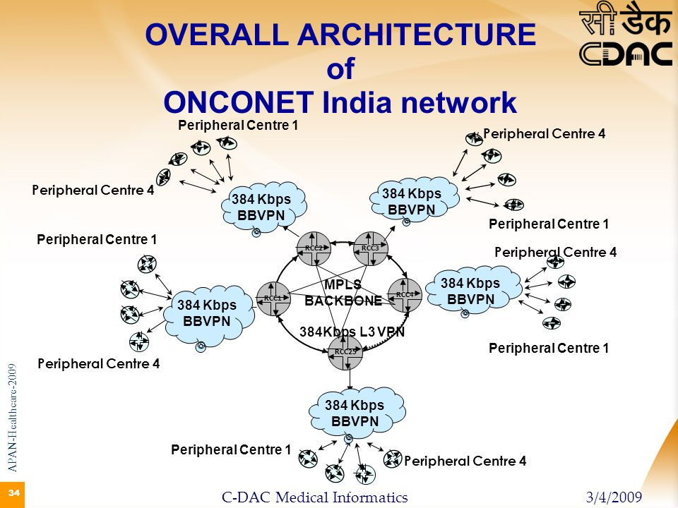 34 OVERALL ARCHITECTURE of ONCONET India network RCC4RCC2 RCC3 MPLS BACKBONE RCC25 Peripheral Centre 4 Peripheral Centre 1 RCC1 384Kbps L3 VPN Periphe
