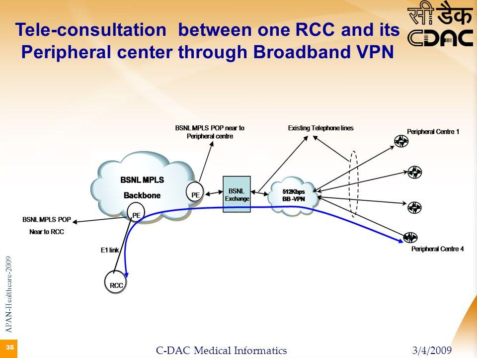 35 Tele-consultation between one RCC and its Peripheral center through Broadband VPN APAN-Healthcare-2009 3/4/2009C-DAC Medical Informatics