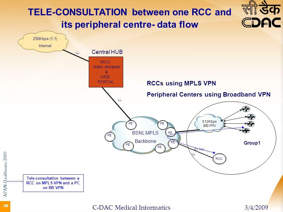 36 BSNL MPLS Backbone RCC 512Kbps BBVPN PE E1 link MCU, Video streamer & WEB PORTAL PE Group1 PE 256Kbps (1:1) Internet LL TELE-CONSULTATION between o