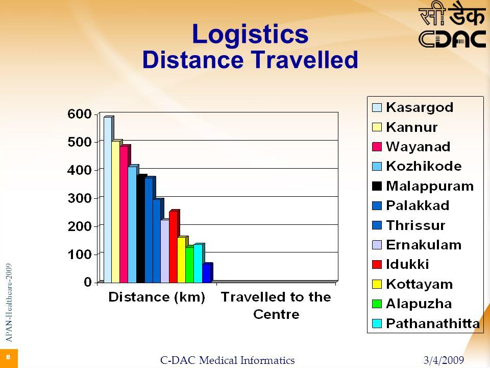 88 8 Logistics Distance Travelled APAN-Healthcare-2009 3/4/2009C-DAC Medical Informatics