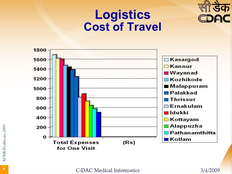 99 9 Logistics Cost of Travel APAN-Healthcare-2009 3/4/2009C-DAC Medical Informatics